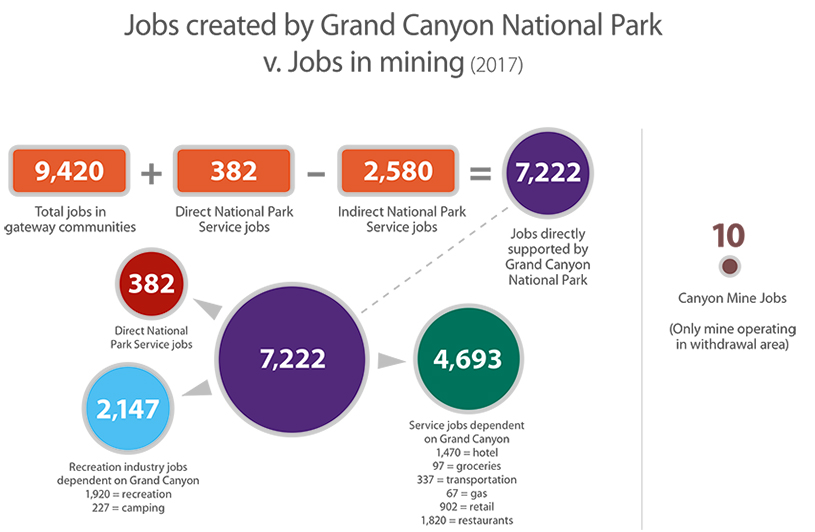 Grand Canyon vs. Mining Jobs