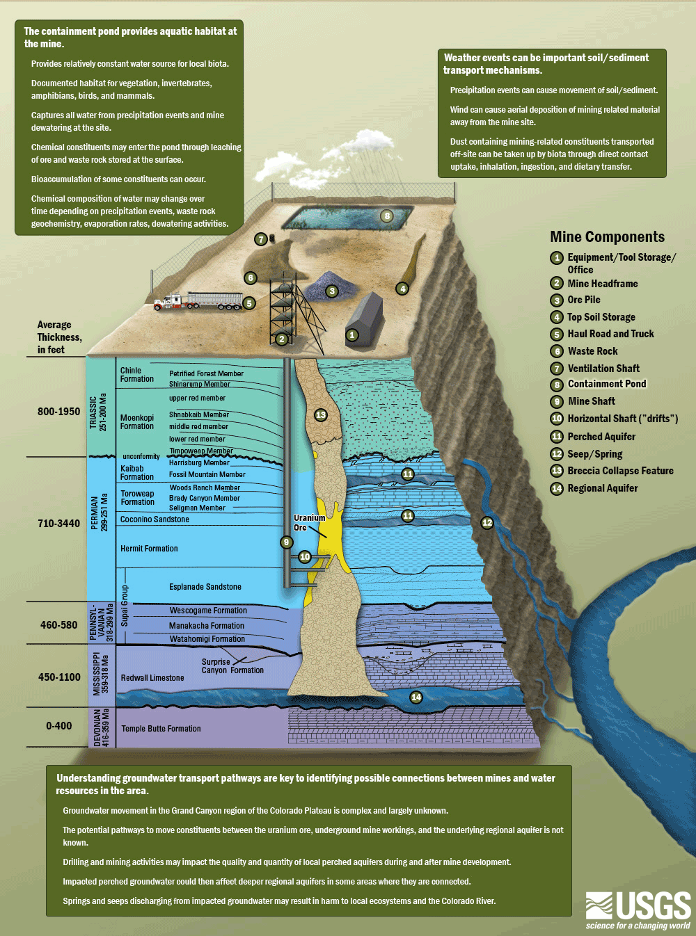 USGS Model of Canyon Mine