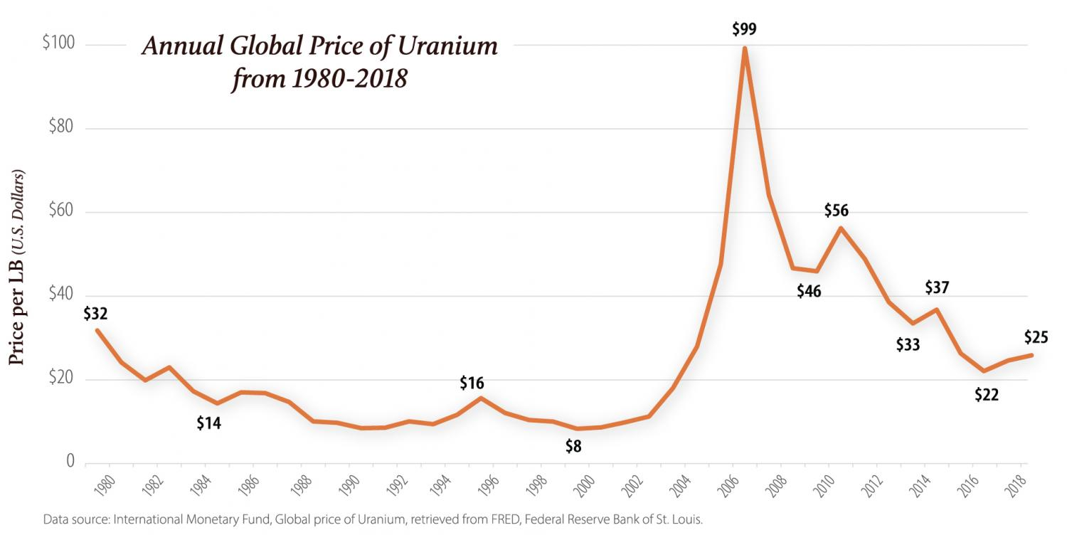 Years of global uranium annual price boom and bust.
