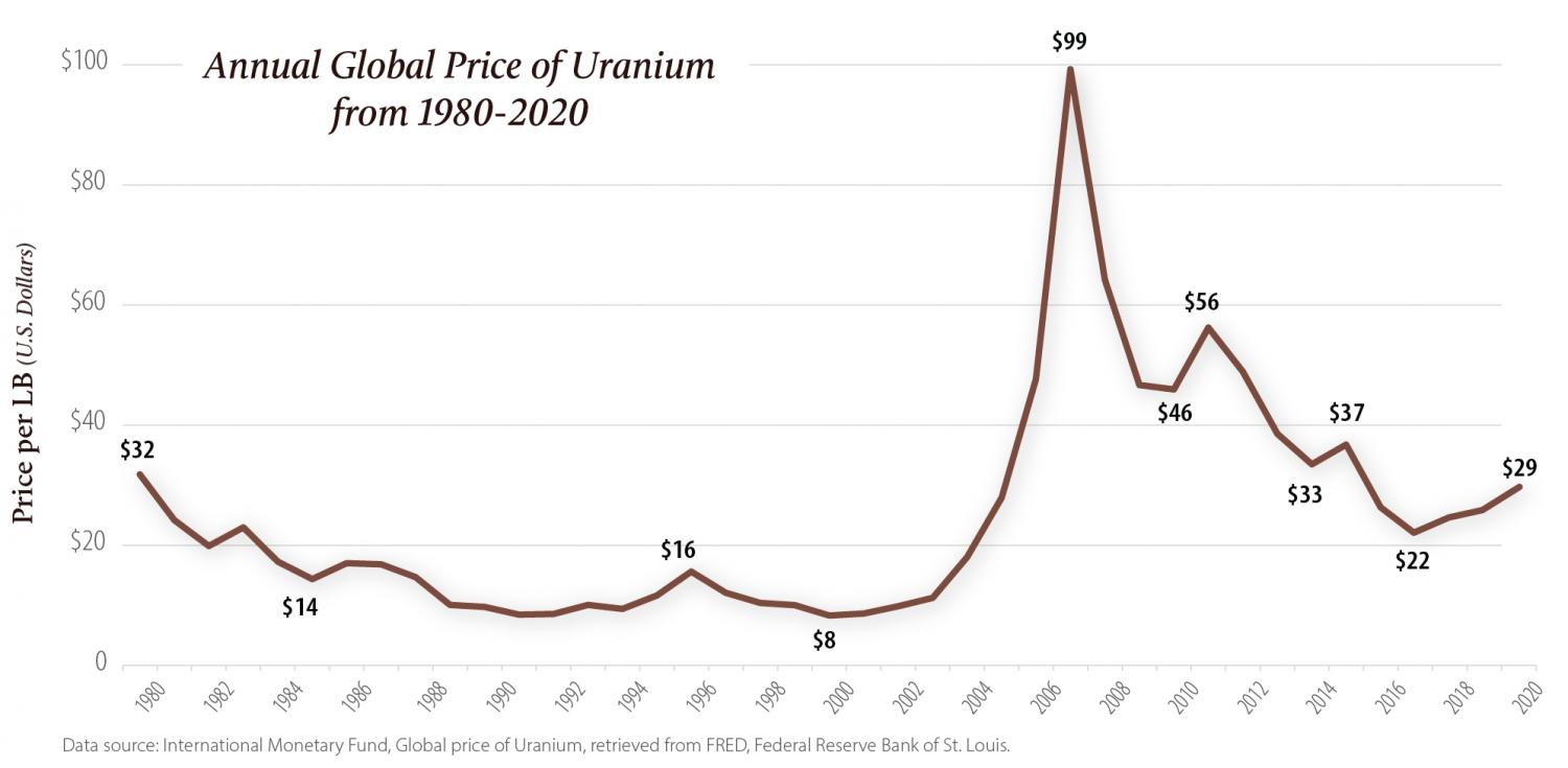 Annual global price of uranium from 1980 to 2020