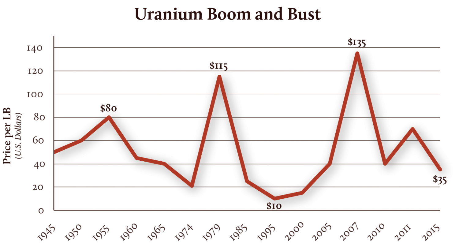 Years of uranium boom and bust.