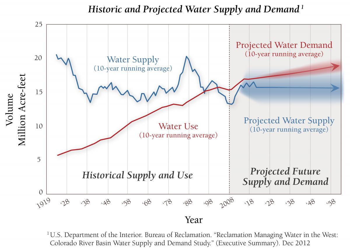 Historic and projected supply and demand in the Colorado River Basin