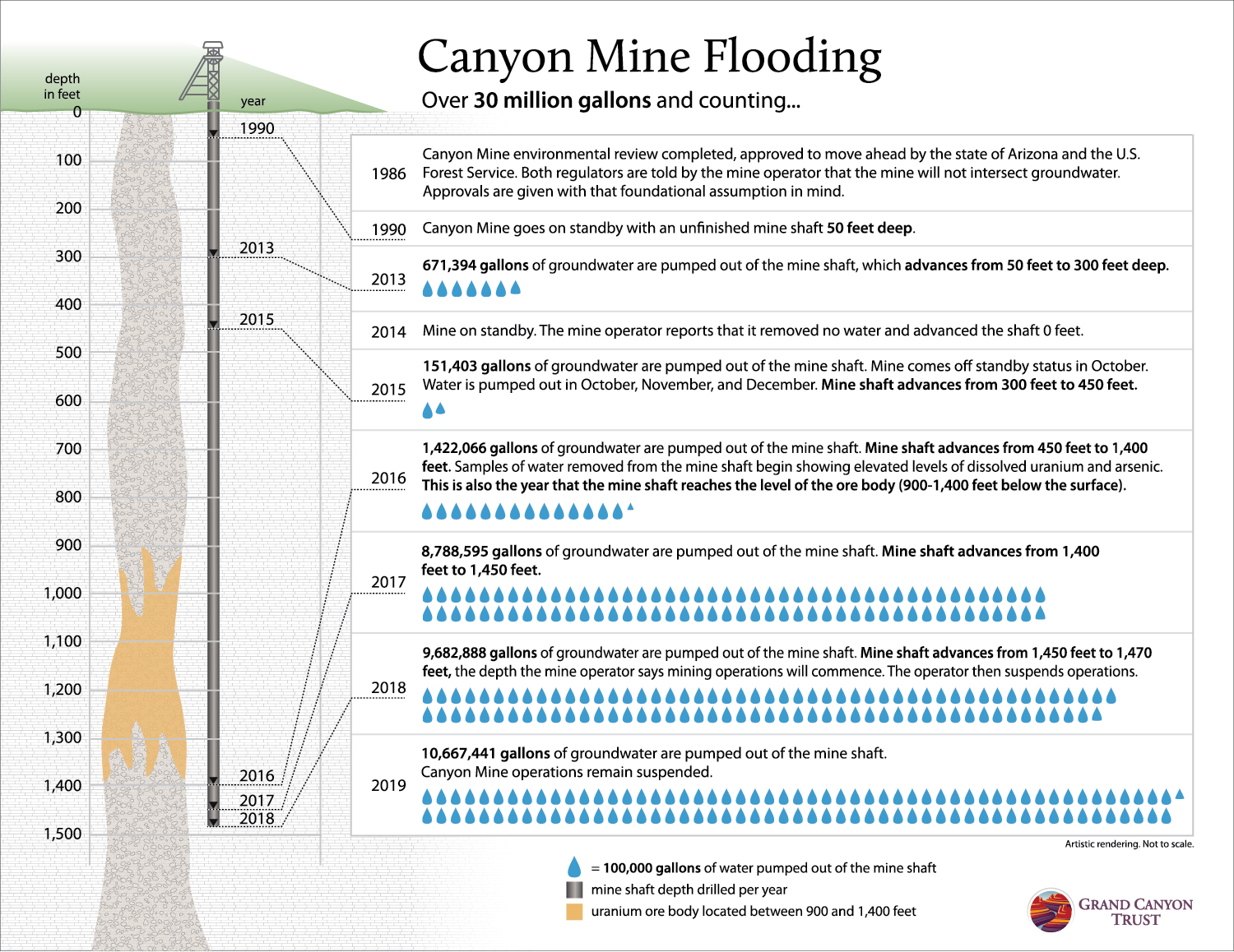 Graphic of flooding at Canyon Mine