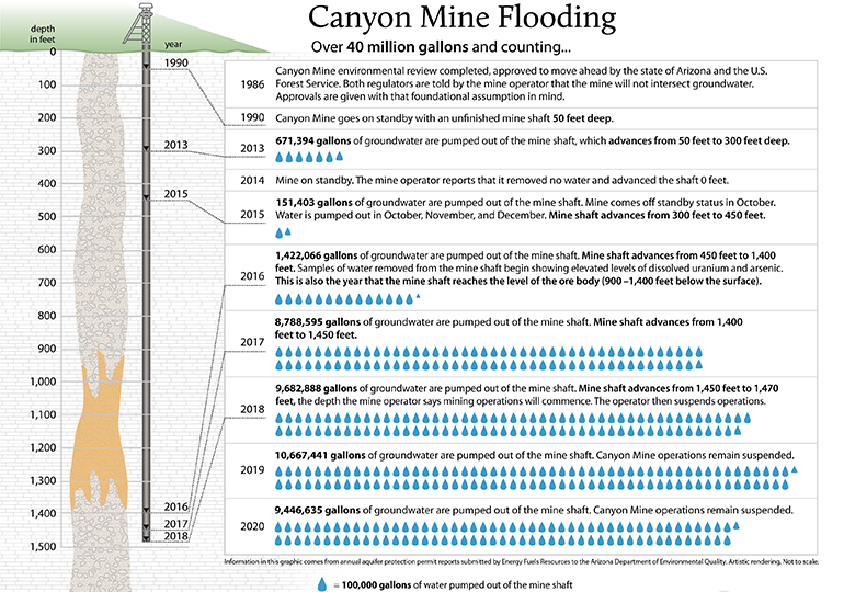 Flooding at Canyon Mine