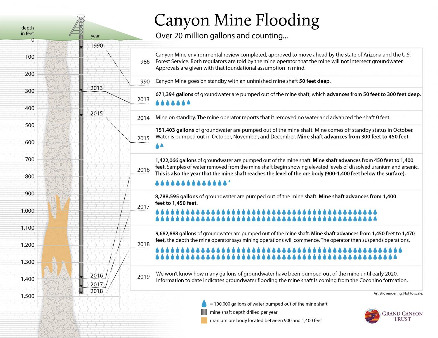 Graphic of Canyon Mine shaft