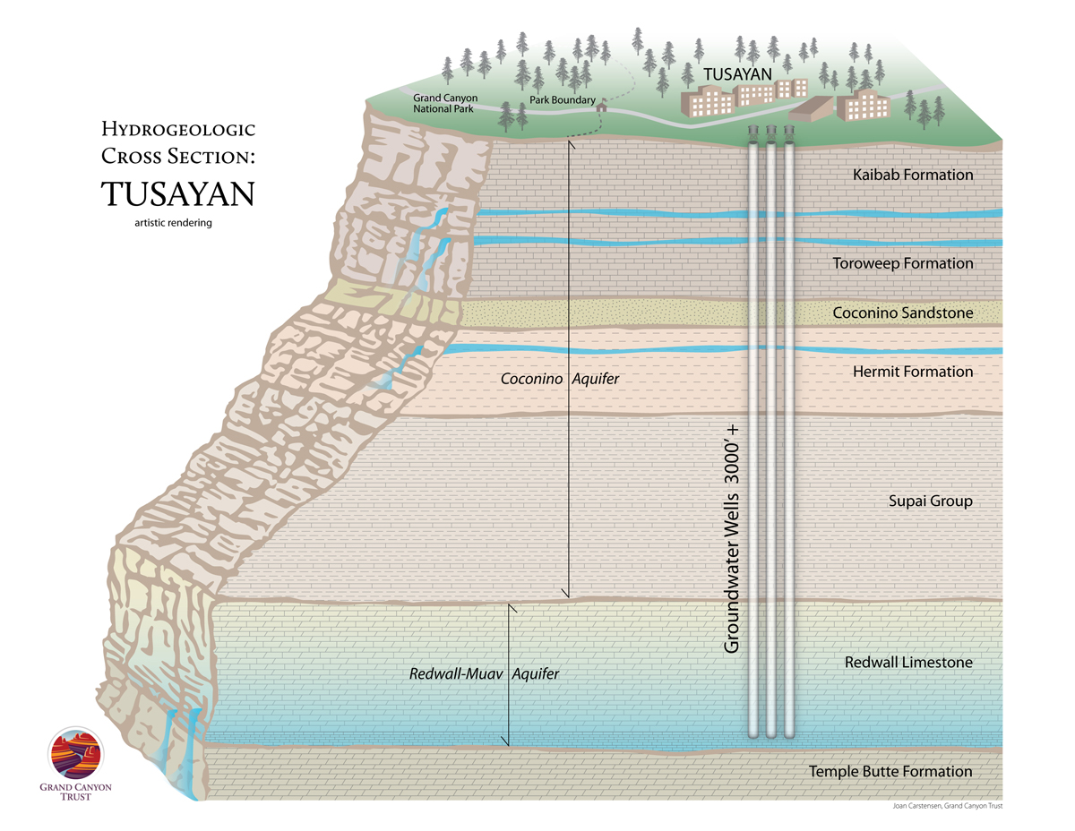 What does the hydrogeology of Tusayan look like?