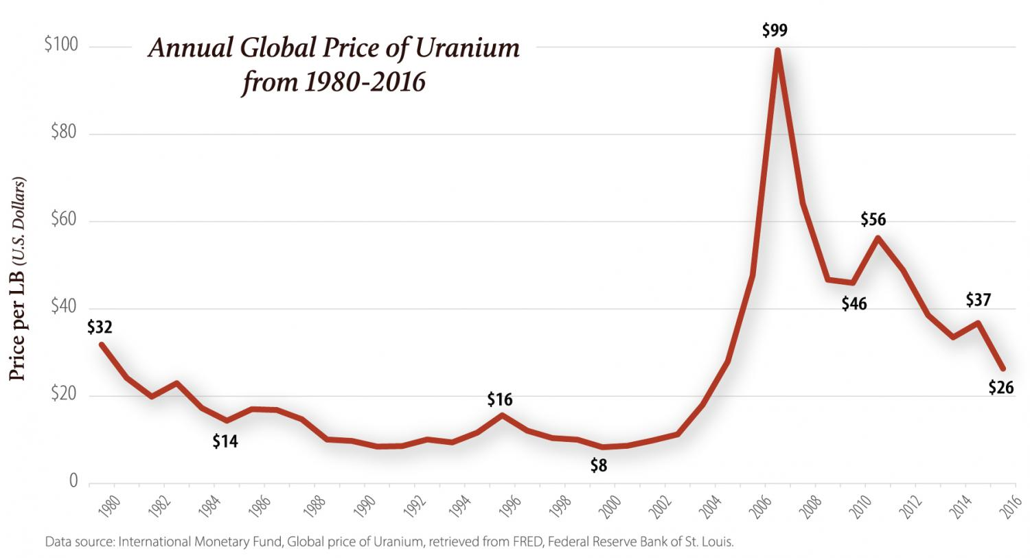 Annual Price of Uranium
