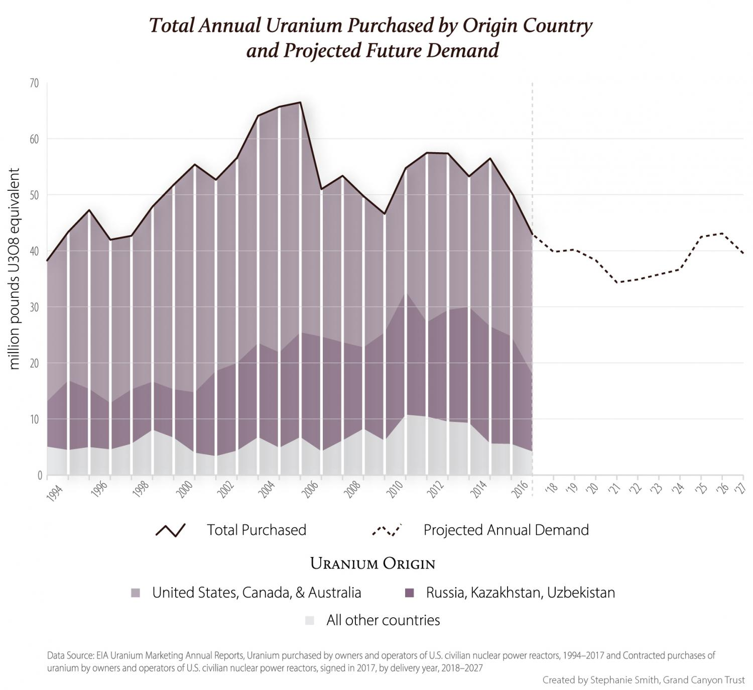 Total Uranium Demand by Origin